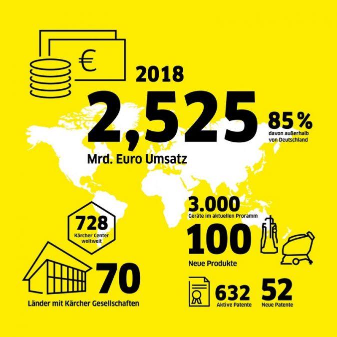 Kaercher-Bilanz-2018.jpg
