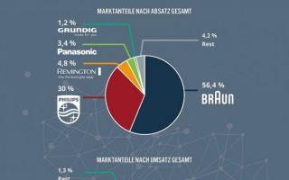 Infografik-Rasiererverkauf.jpg