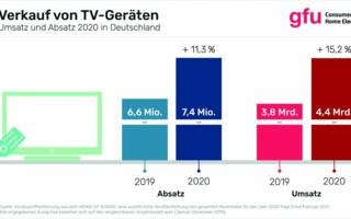 Verkauf-von-TV-Geraeten-in.jpg