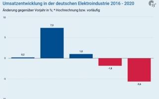 Umsatzentwicklung-deutsche.png