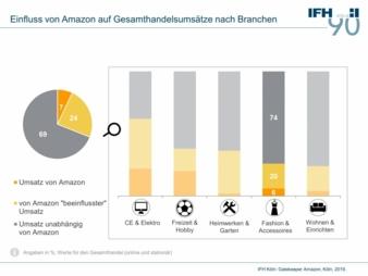IFH-Studie-Amazon.jpg