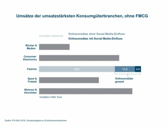 IFH-StudieSocial-Media-Umsatz.jpg