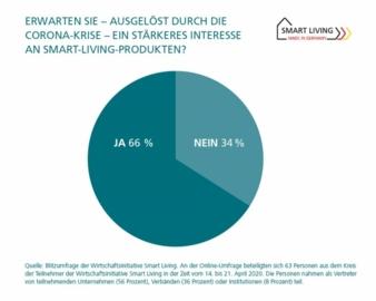 Smart-Living-Umfrage-Corona.jpg