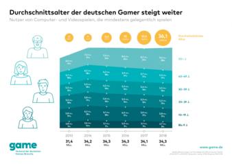 Durschnittsalter-Gamer.png