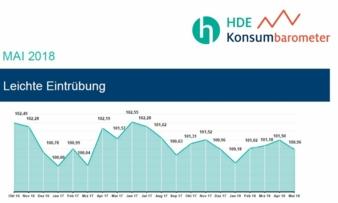 HDE-Konsumbarometer-Mai-Grafik.jpg