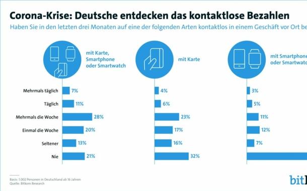 Deutsche entdecken kontaktloses Bezahlen für sich